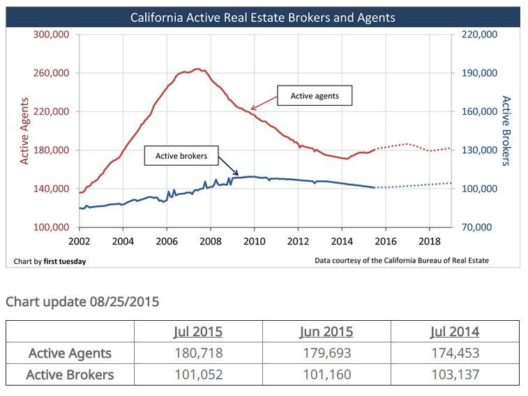 agent growth