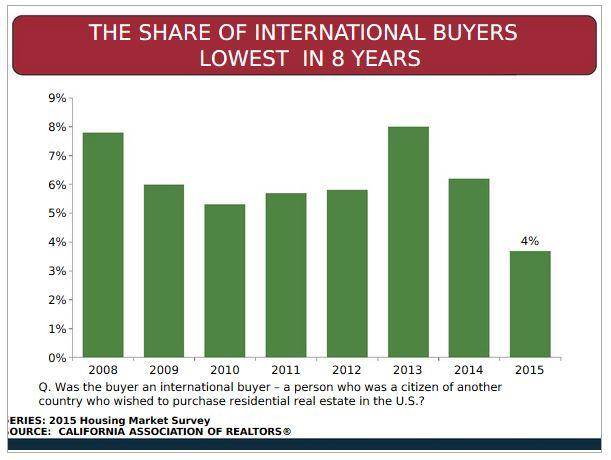 international buyers