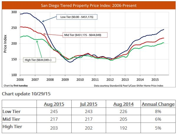 SD price index