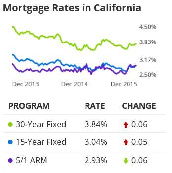 rates history