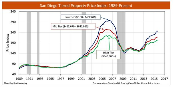 sdpricetrends
