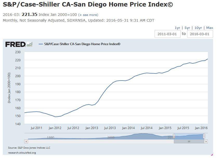 san diego case shiller march 2016