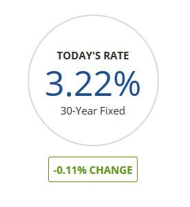 todays rate