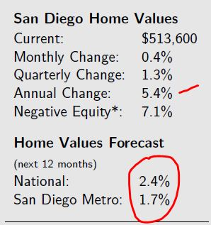 Zillow SD prediction 2017