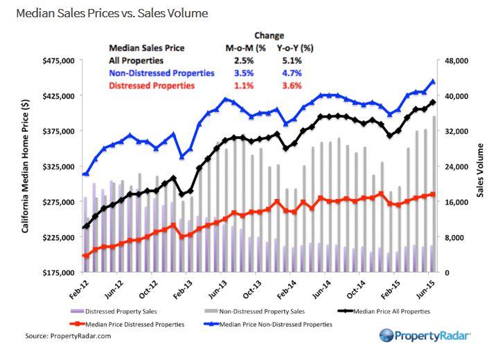 California prices June 2015