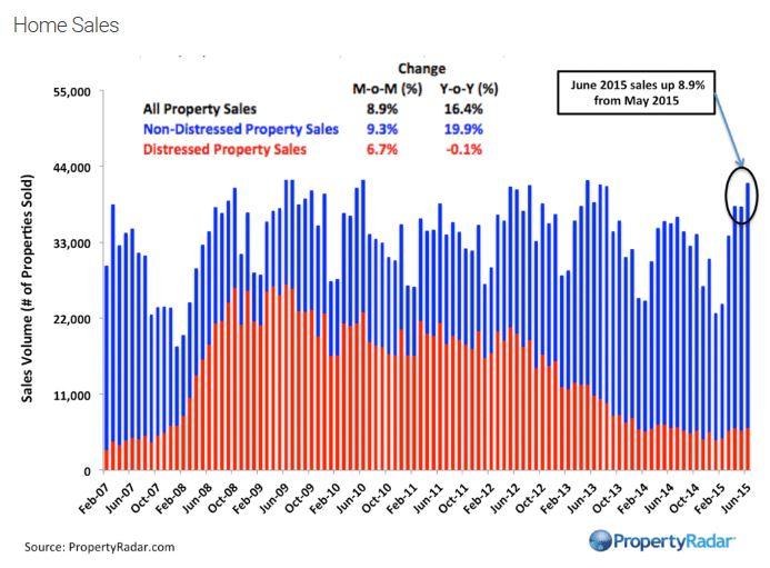 California sales June 2015