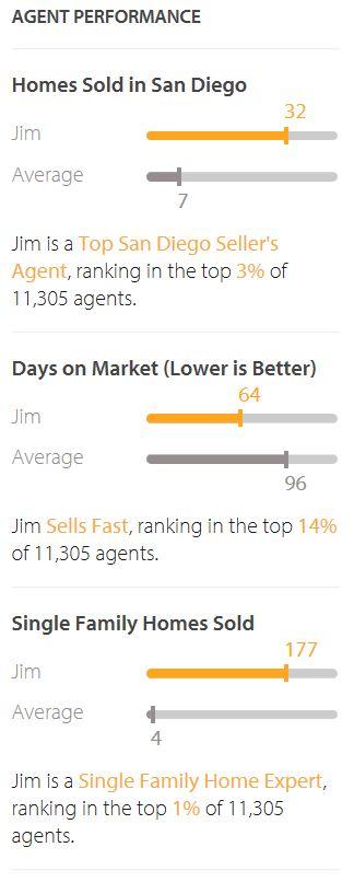 Jim the Realtor stats