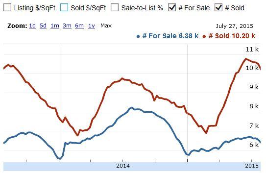 summer 2015 actives vs solds