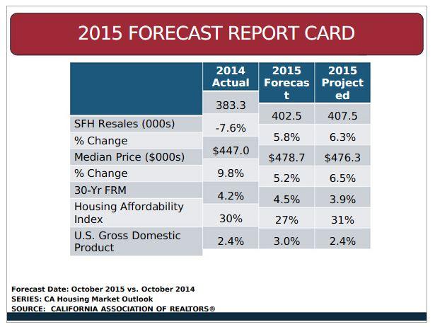 2015 forecast