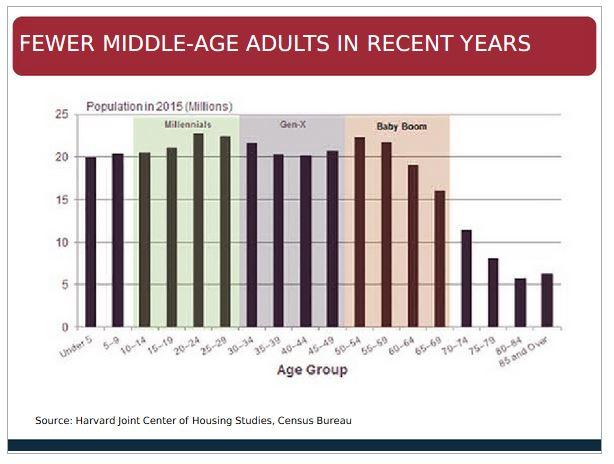 fewer adults