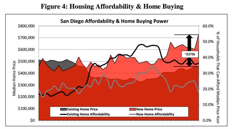 San Diego affordability
