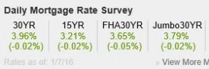 ratess