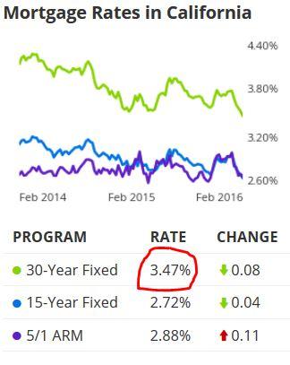 Feb rates