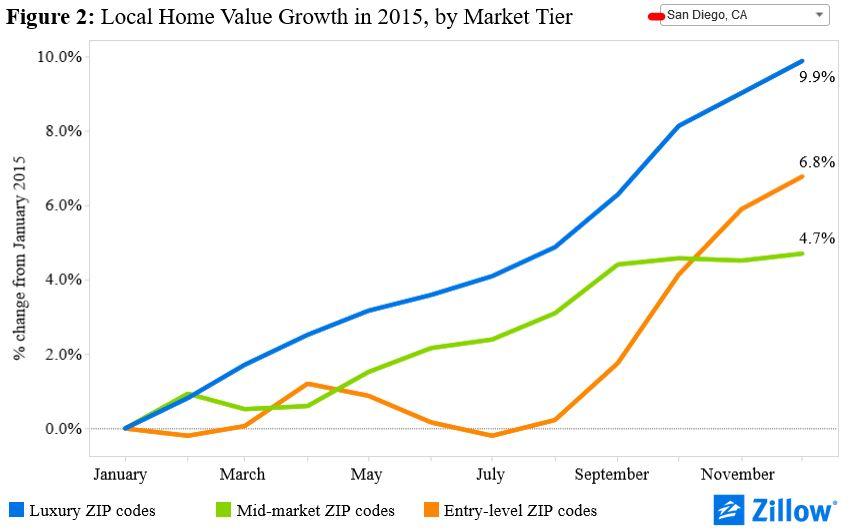 San Diego 2015 price growth