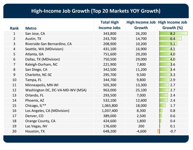 high income jobs