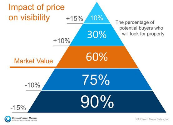 pricing triangle