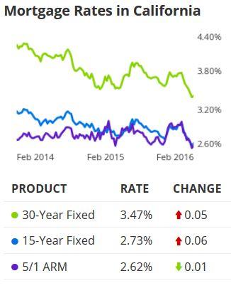rates mid feb