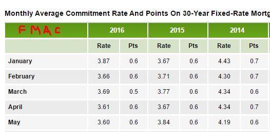 Rates 2016