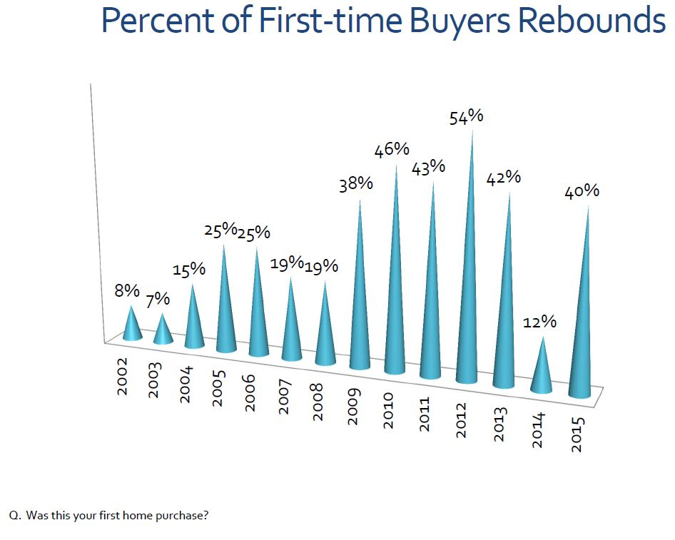 home buyer survey6