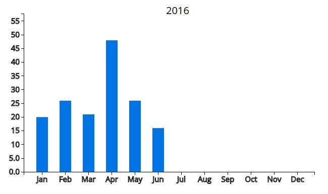 zillow 2016 stats