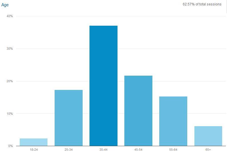 Bubbleinfo age graph