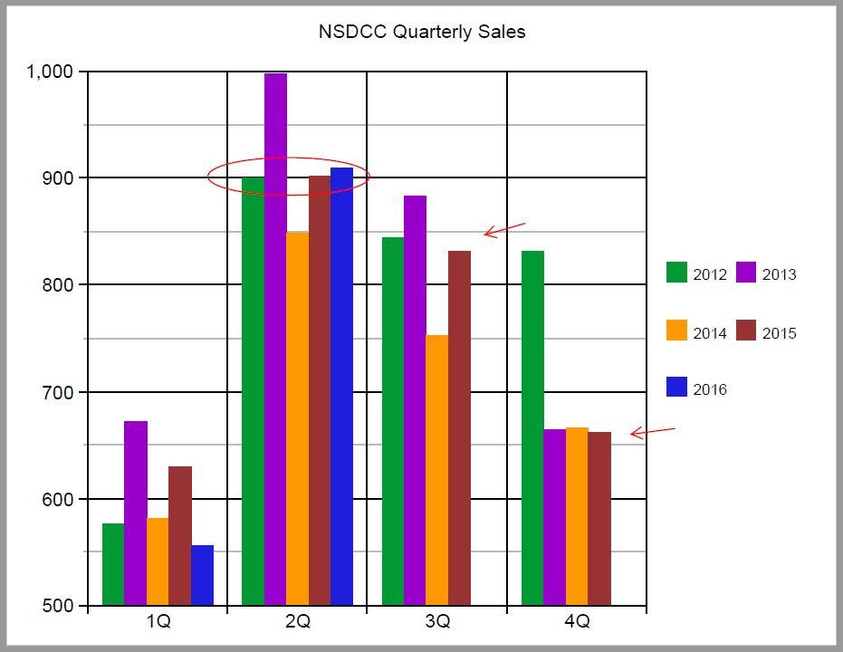 NSDCC Quarterly Sales