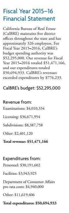 bre-budget