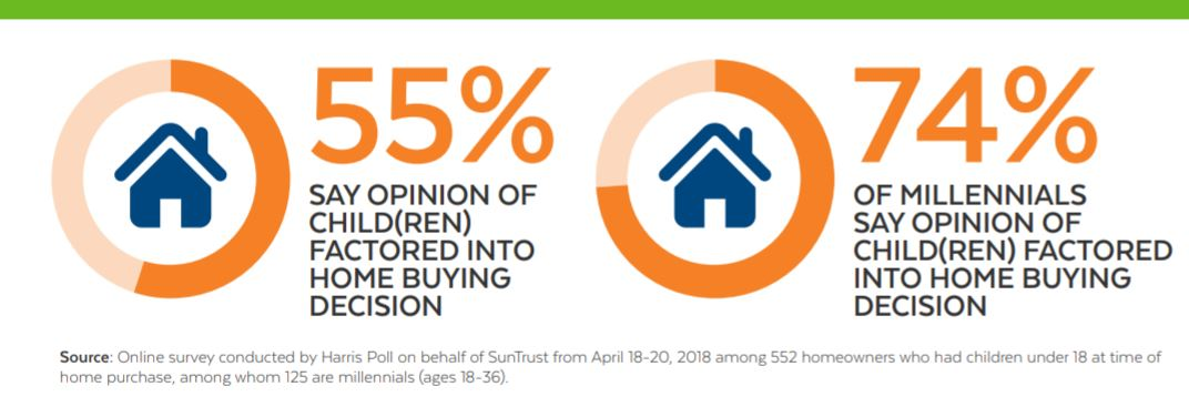 Kids' Influence on Home Buying - bubbleinfo com