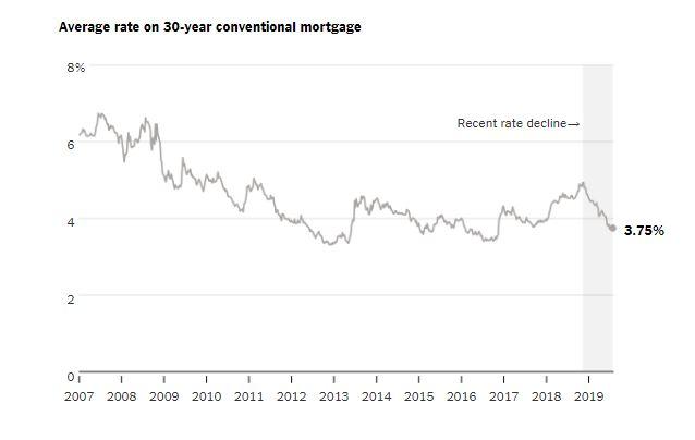 Market Conditions Archives - bubbleinfo com
