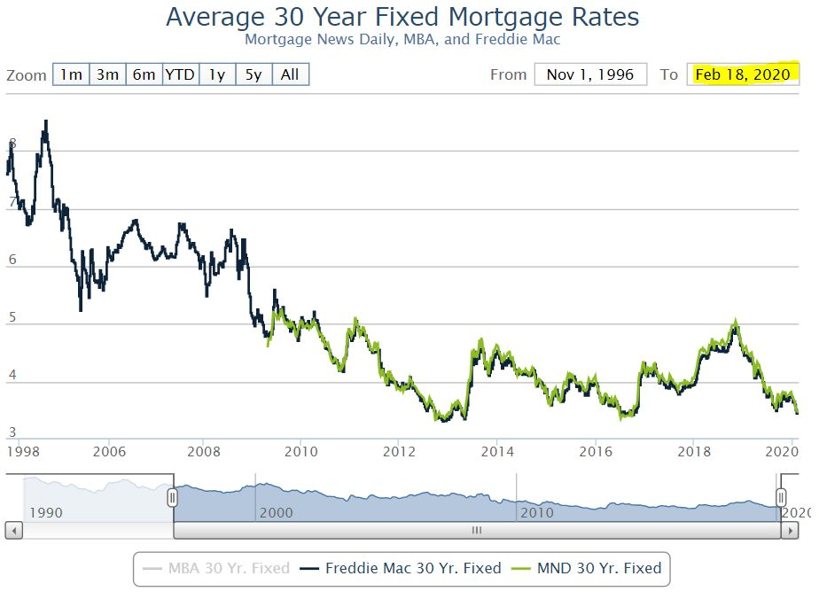 Boston real estate and interest rates