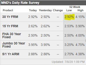 Boston Real Estate Mortgage Rates