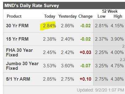 Boston real estate: Mortgage rates
