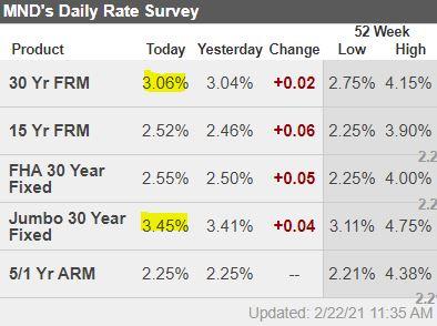 Boston real estate interest rates