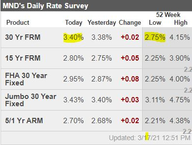 rates march 17